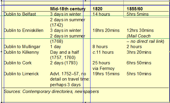 Estimated journey times, mid-eighteenth to mid-nineteenth century.