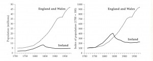 From 'The vanishing Irish: Ireland's population from the Great Famine to the Great War' by Timothy Guinnane (HI 5.2, Summer 1997, p. 33).